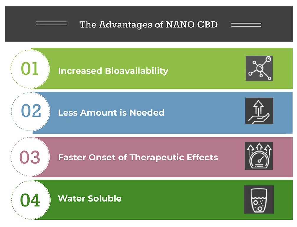 nano advantages list